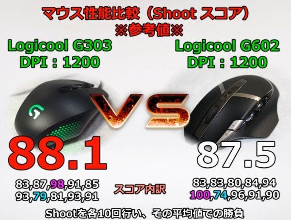 g303-score-600
